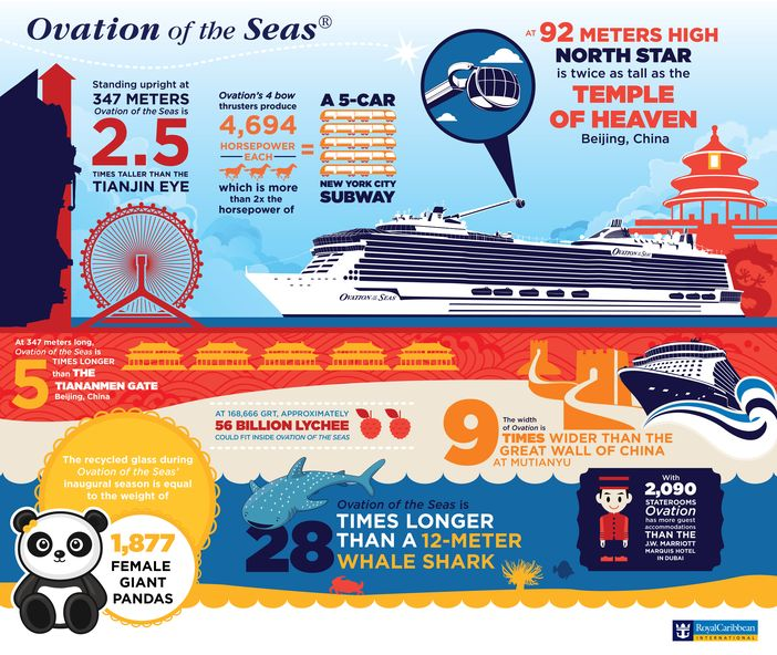 Ovation of the Seas infographic